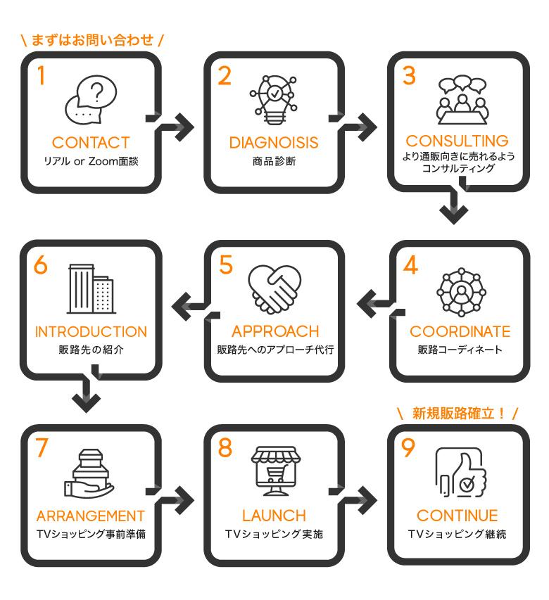 販路拡大くんサービスの流れ9ステップ